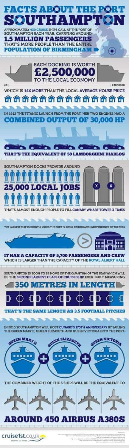 Infographic Fun Facts About Cruise Ships In Southampton